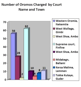 Number of Oromos Charged
